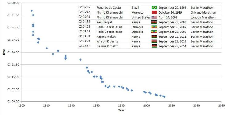 dcf46b202166 Over the past 100 years the marathon world record time has been steadily  decreasing