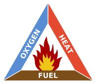 195px-Fire_triangle