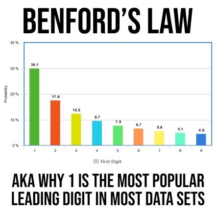 benford-edit